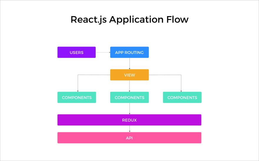 ReactJS Application Flow