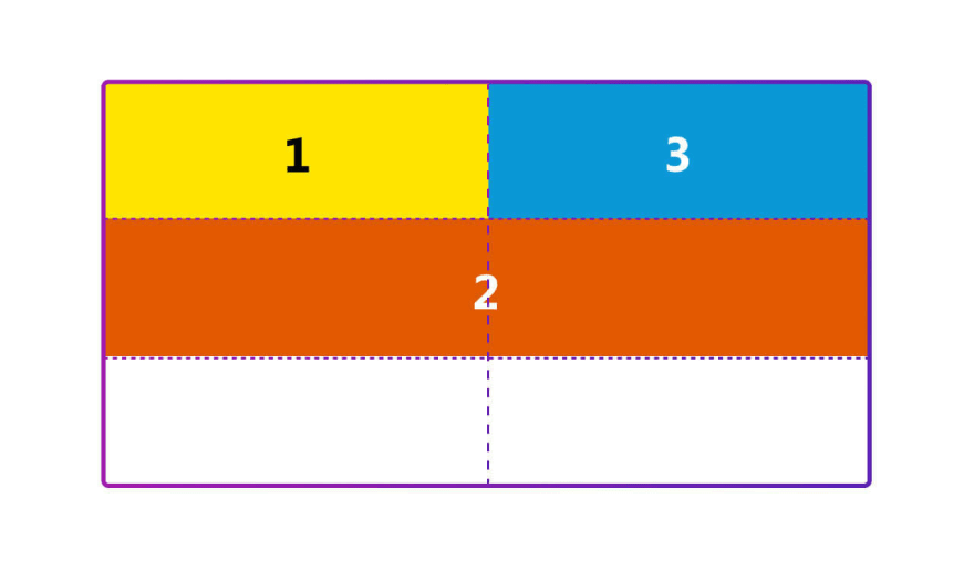 Result of setting dense as a grid-auto-flow value