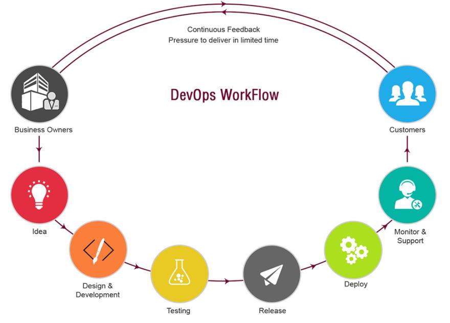 DevOps-Workflow.png