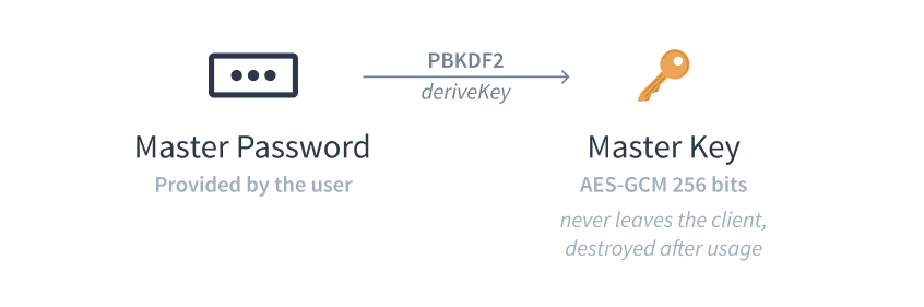Key derivation from master password using PBKDF2