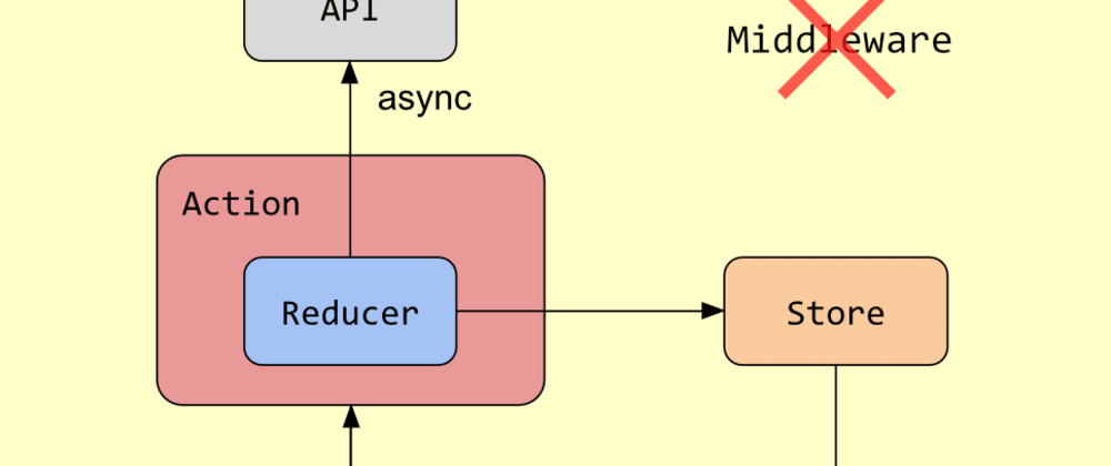 Cover image for Async Redux: Flutter's non-boilerplate version of Redux