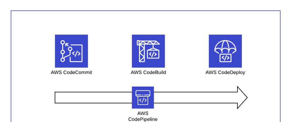 Cover image for Deploying NodeJS Application on Amazon EC2 using AWS CodePipeline