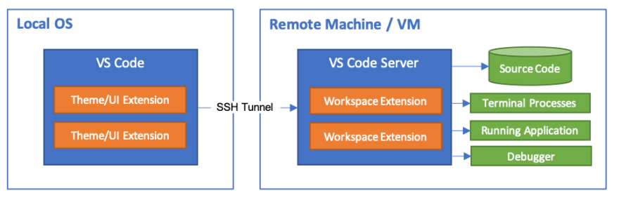 A diagram explaining how Remote-SSH works on VS Code
