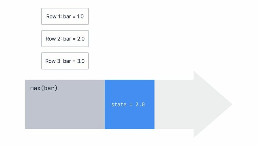 The same diagram, expect that row three has moved out of the max aggregate, and the state has been updated to the largest value, the value of the third row, 3.0.