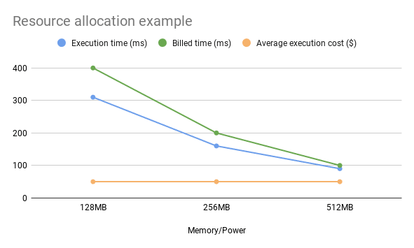 Cost/Performance example