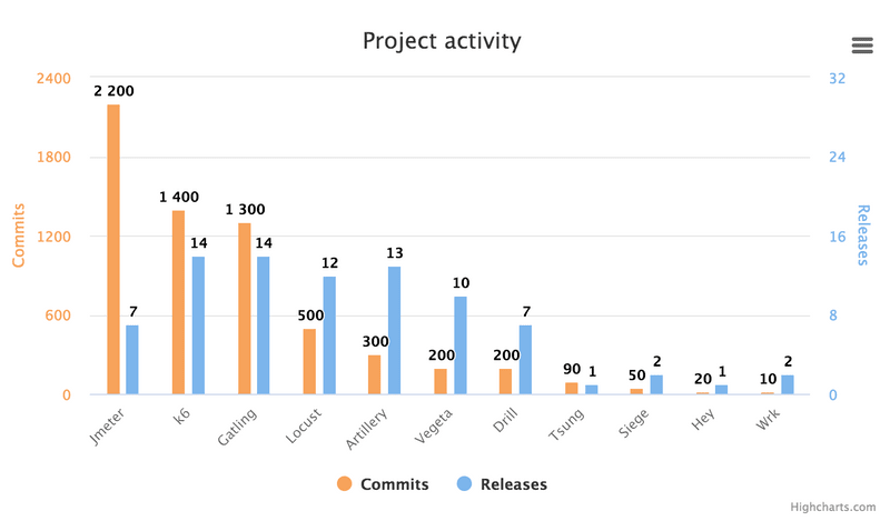 A chart with the project activity of the best open-source load testing tools