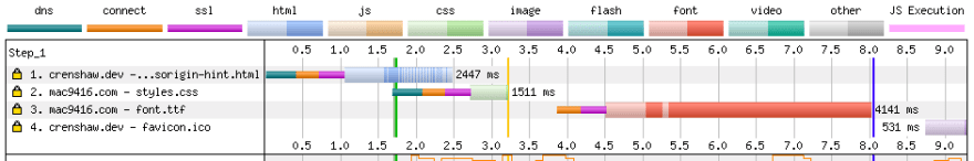 WebPageTest waterfall chart showing one connection to the external domain starting immediately after the first chunk of HTML is parsed, but the other one beind delayed