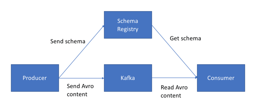How the Schema Registry works.<br>