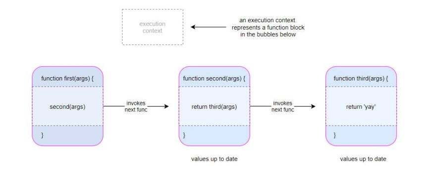 javascript-execution-context-diagram-flow-chart