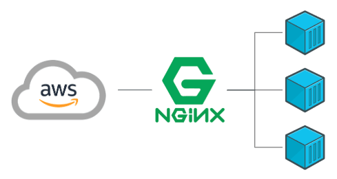 Docker Setup on AWS with Nginx