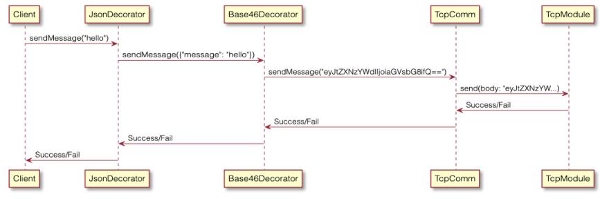 Decorator method passing diagram