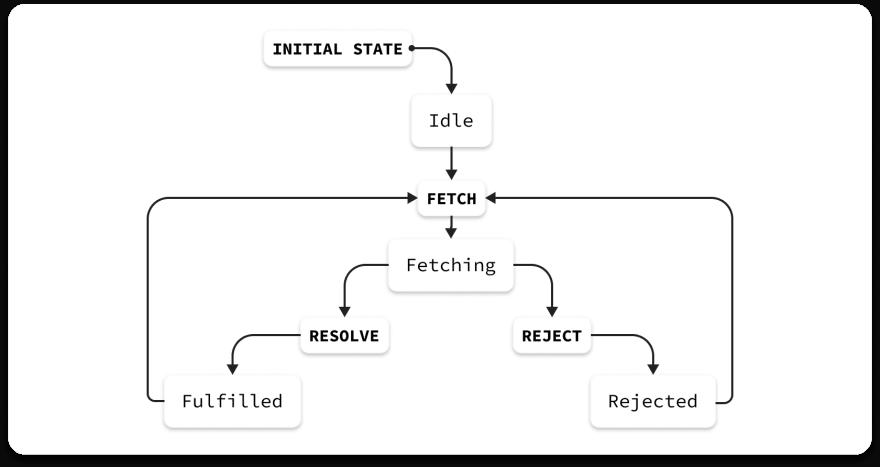 FSM Application UI State Chart