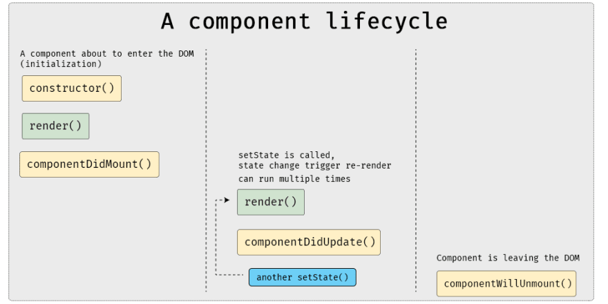 React component's lifecycle graph