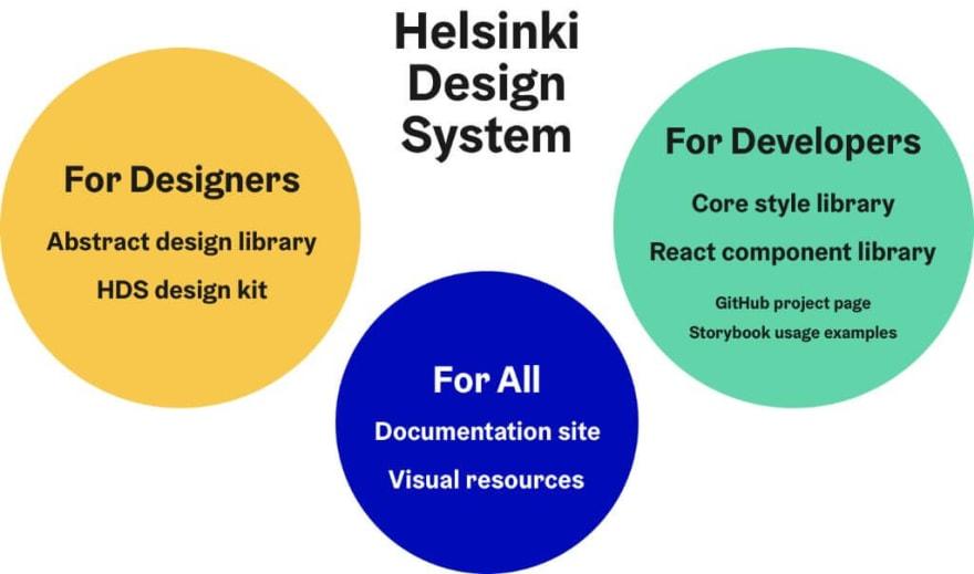 Helsinki Design System