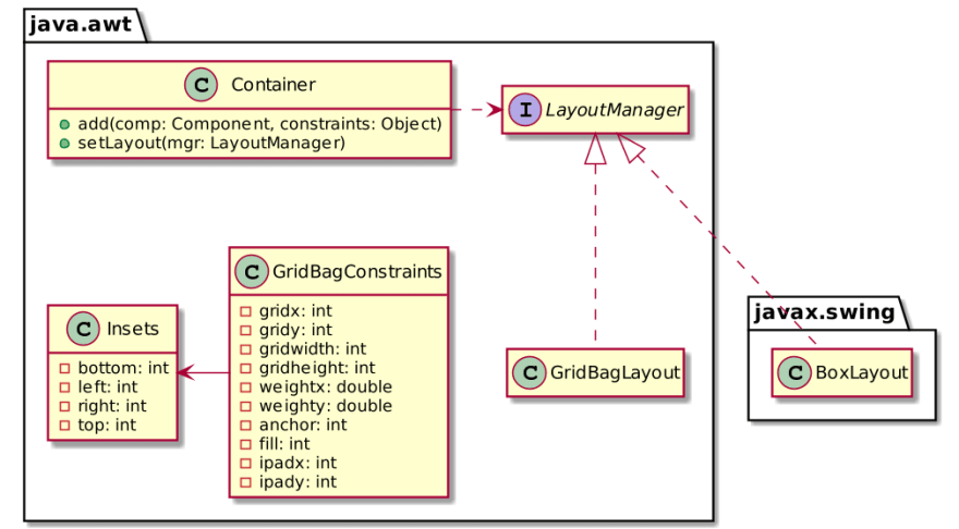Simplified layout class diagram
