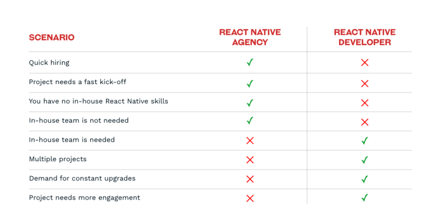 Hiring React Native agency vs Developer: Comparison of pros and cons