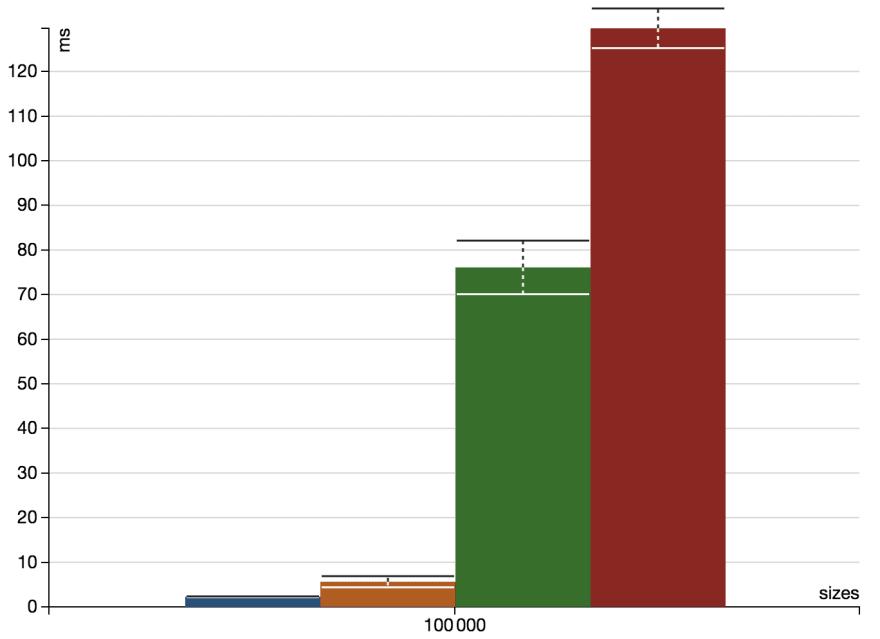 read-chart