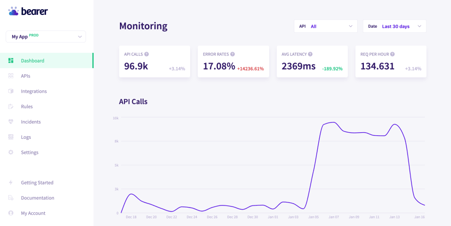 Bearer Dashboard showing API monitoring view