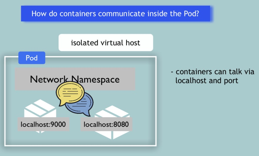 Container communication inside a pod