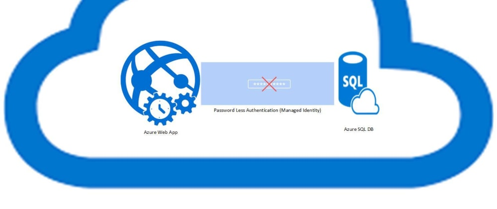 Cover image for Azure AD Managed Identity: Connecting Azure Web App and Slots with Azure SQL DB (without credentials)