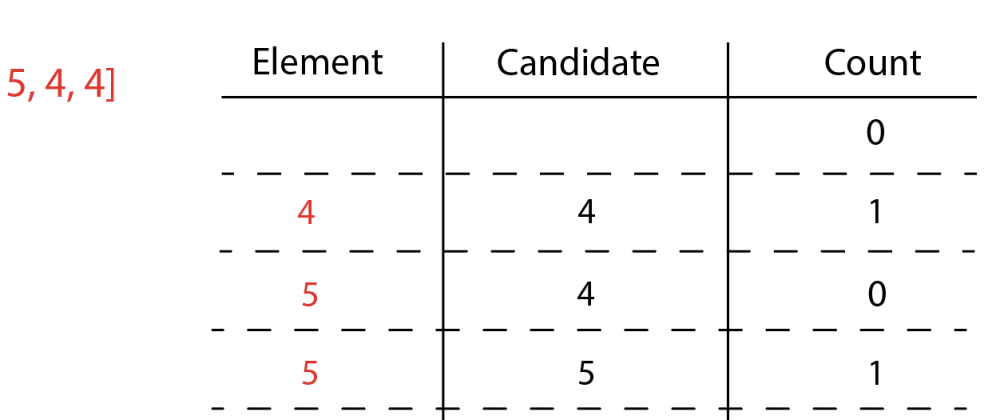 Cover image for The Boyer-Moore Majority Vote Algorithm: Finding the Majority Element in an Array