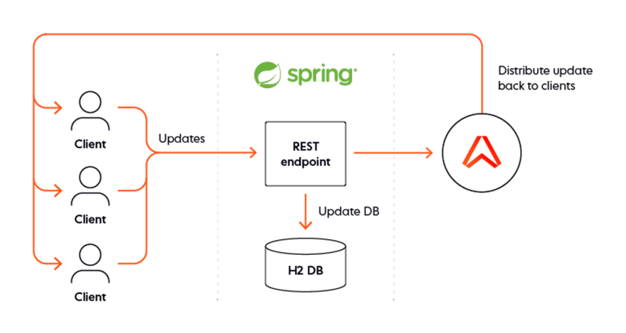 Spring Boot TODO list Architecture