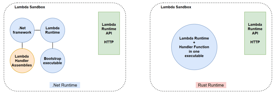 lambda-runtime-bootstrapping.png