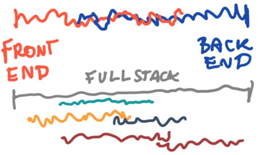 Full Stack Continuum