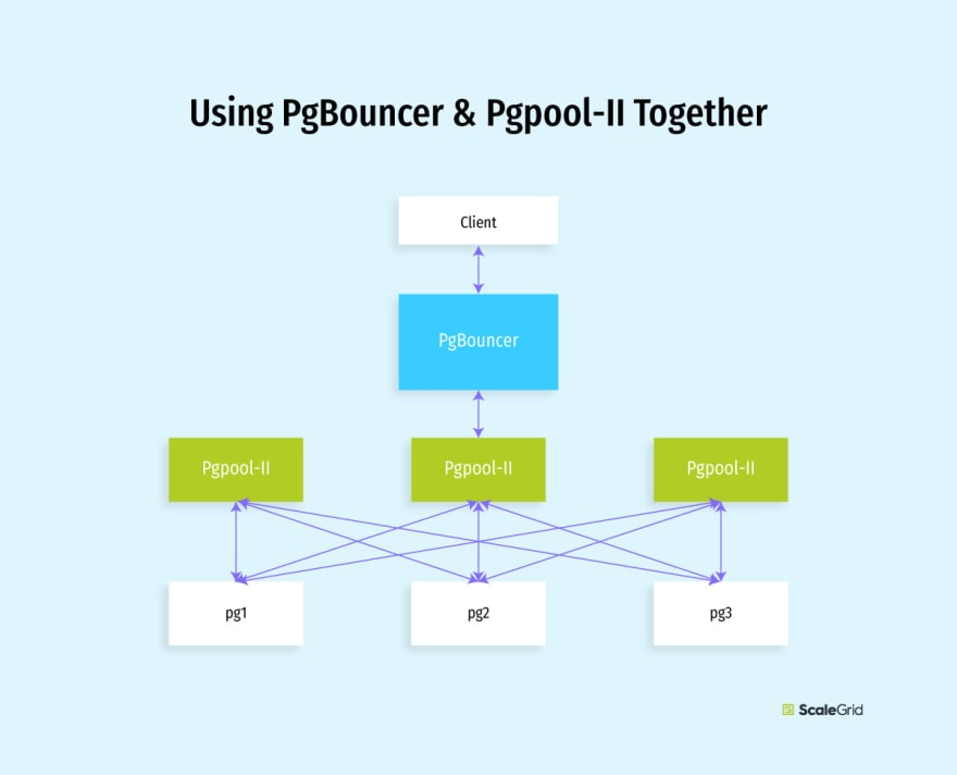 Using PgBouncer with Pgpool-II - Connection Pooling Diagram