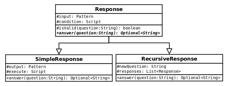 Response hierarchy