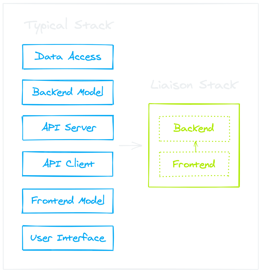 Typical stack vs Liaison stack