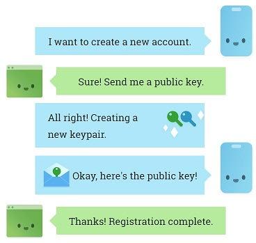 Registration using WebAuthn