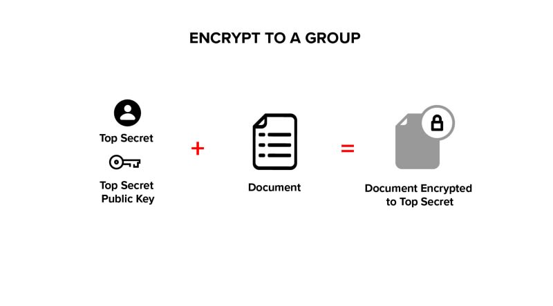 Encrypt to Group