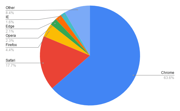 browser marketshare