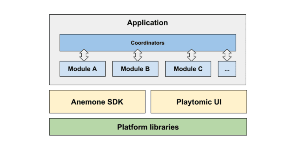 Playtomic's Shared Architecture using Swift and Kotlin - DEV