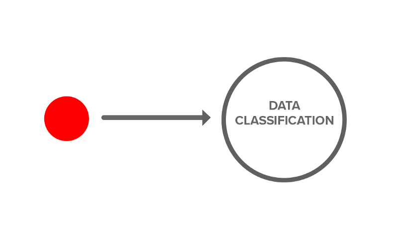 Data Classification 1