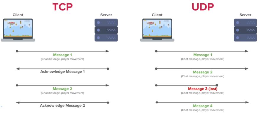 TCP vs UDP