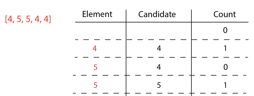 Element is 5, candidate is 5, count is 1
