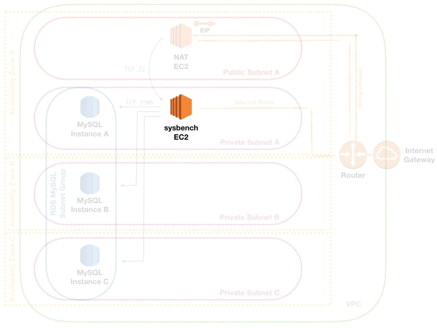 Deploying and Benchmarking an AWS RDS MySQL Instance - DEV