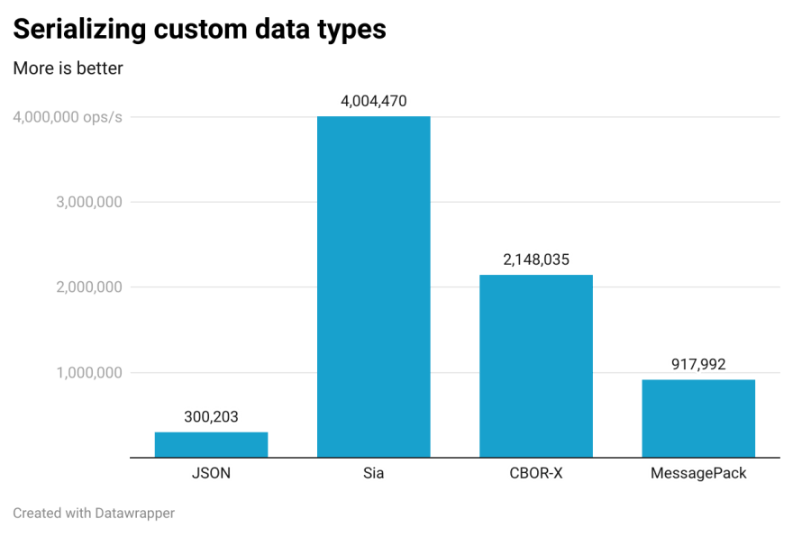 Serializing custom data types