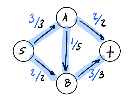 Simple flow network true max flow results