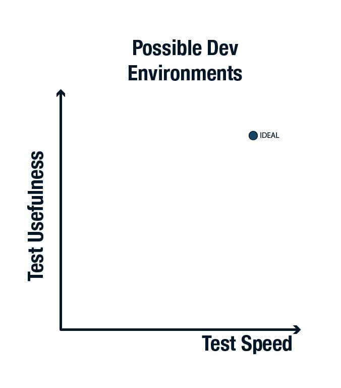 Graph of possible dev environments, with test speed on x axis, test usefulness on y axis, and the ideal point in the top right
