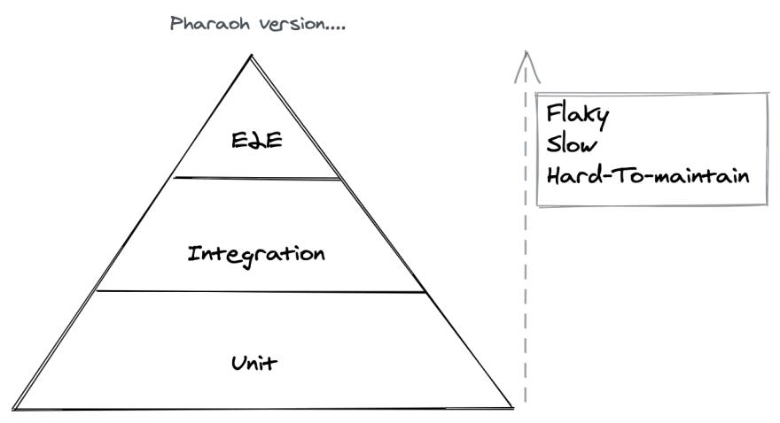 Old testing pyramid