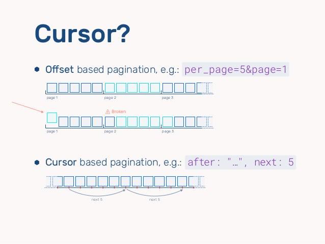 cursor vs offset