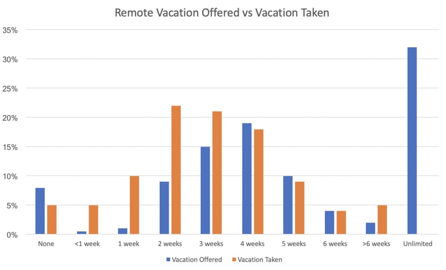 The difference between how much remote work is offered versus how much is taken.