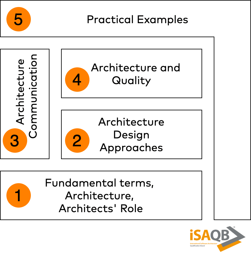 Overall Curriculum Structure