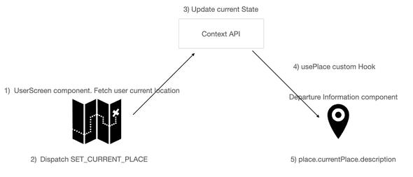 Context API Explained