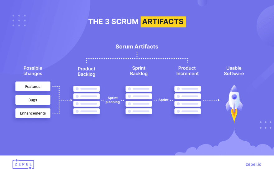 The three artifacts in scrum