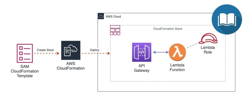 Cover image for a first look at aws sam