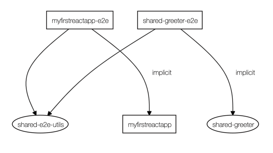 Nx dependency graph for our sample workspace